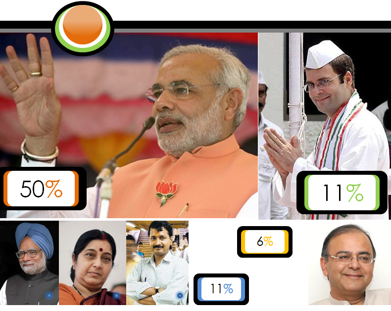 General Elections 2