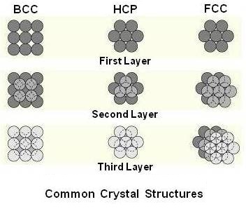 Common-crystal-structures