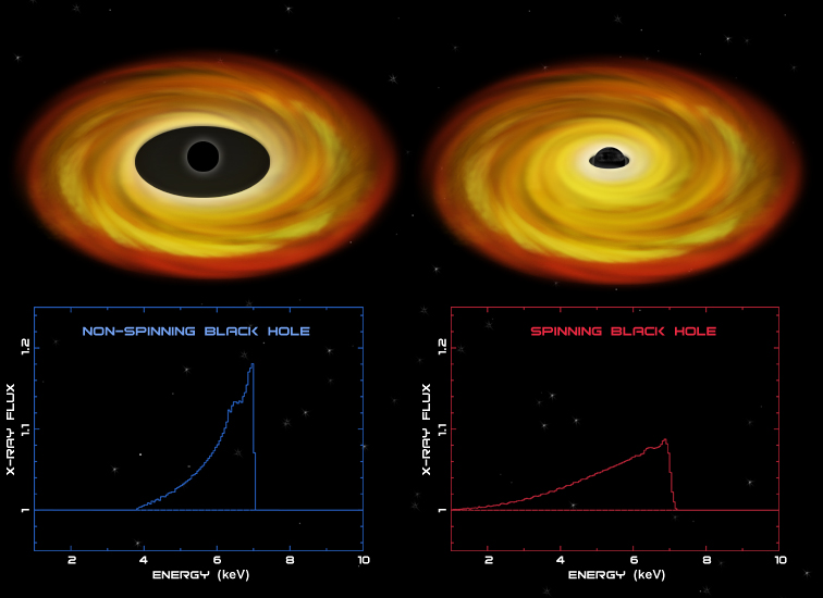 Telltale X-rays from iron may reveal if black holes are spinning or not.