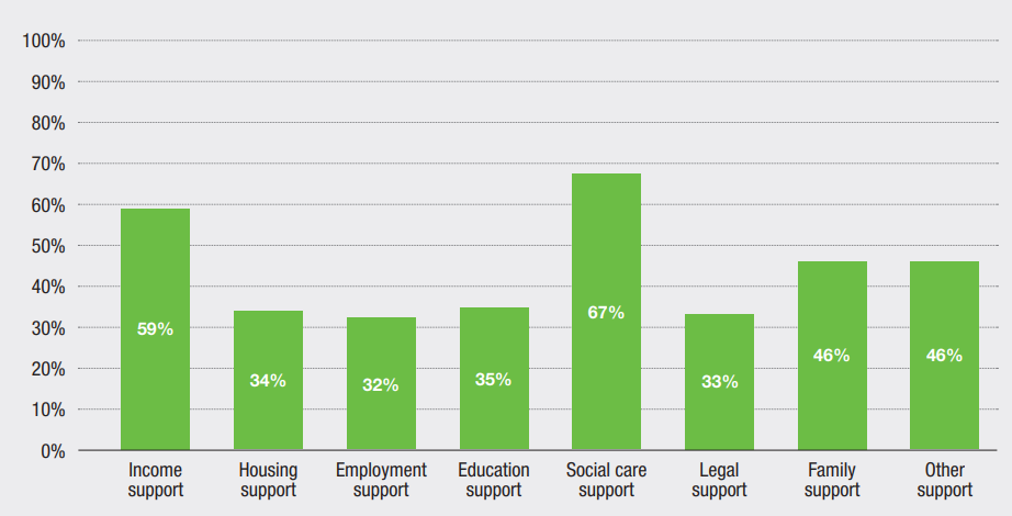 Main types of government social support provided for persons with mental disorders, global percentages (Source: WHO Mental Health Atlas Report 2017)